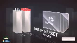 MHRE March 2014 Market Video - Myrtle Beach, SC (Horry County)