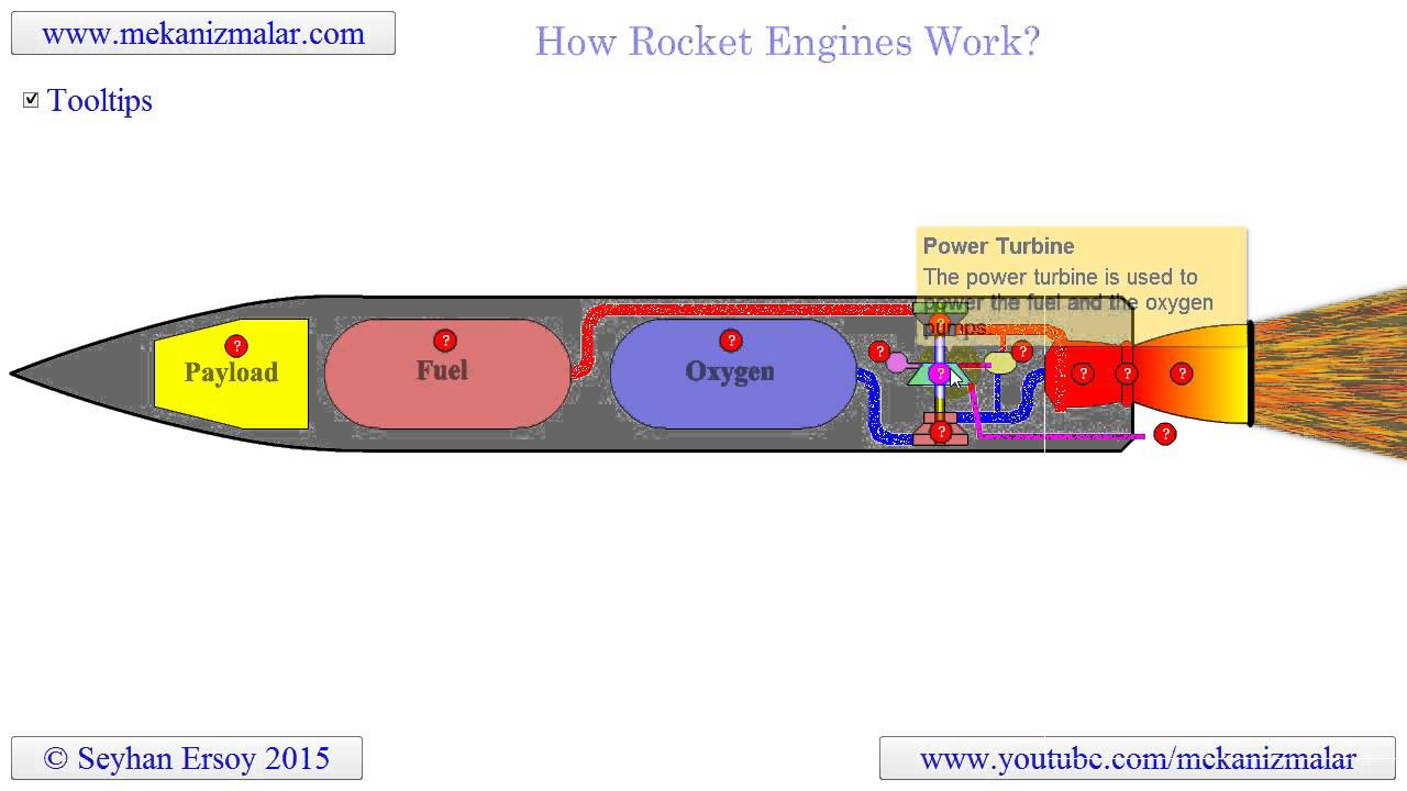 hight resolution of how rocket engines work