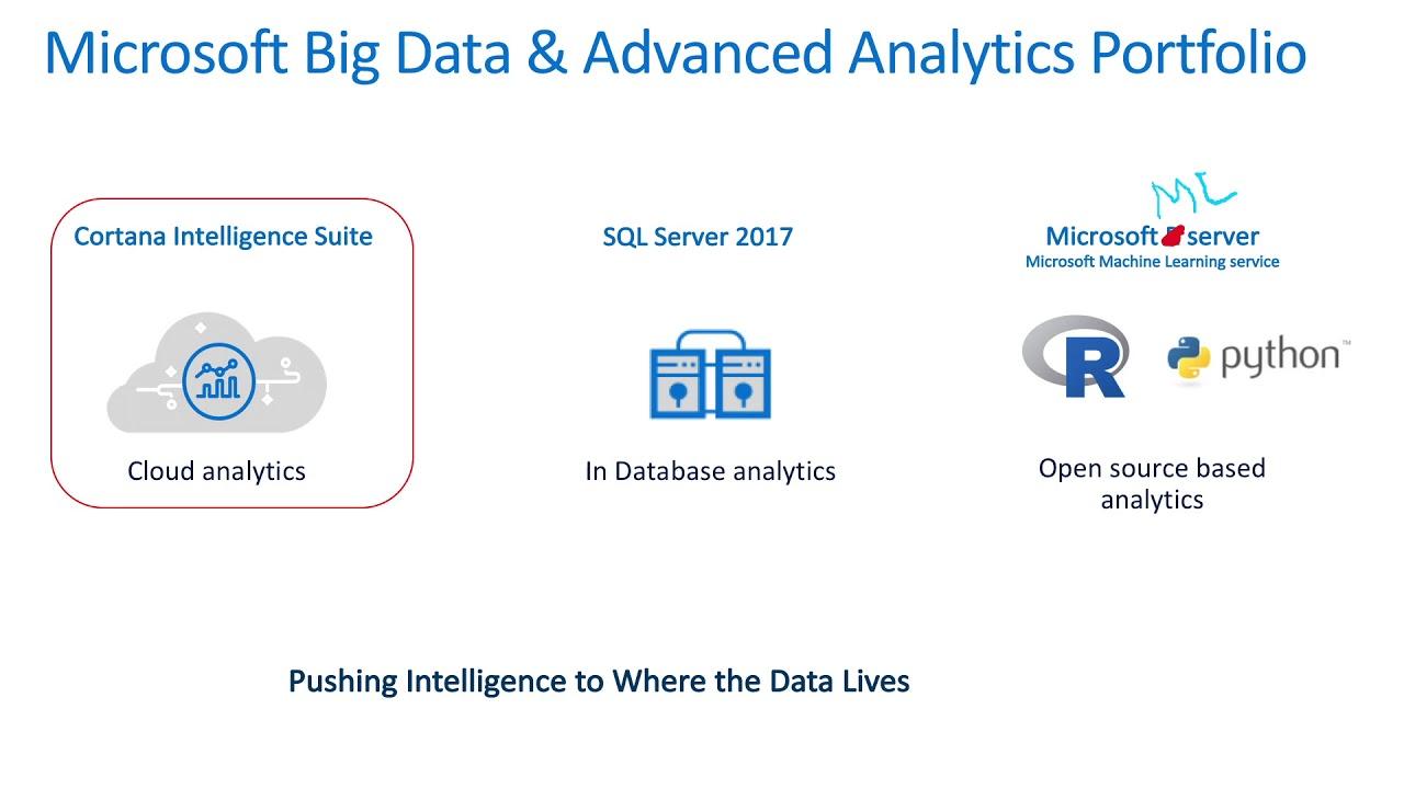 Microsoft Advancements in Big Data and Predictive Analytics for Government