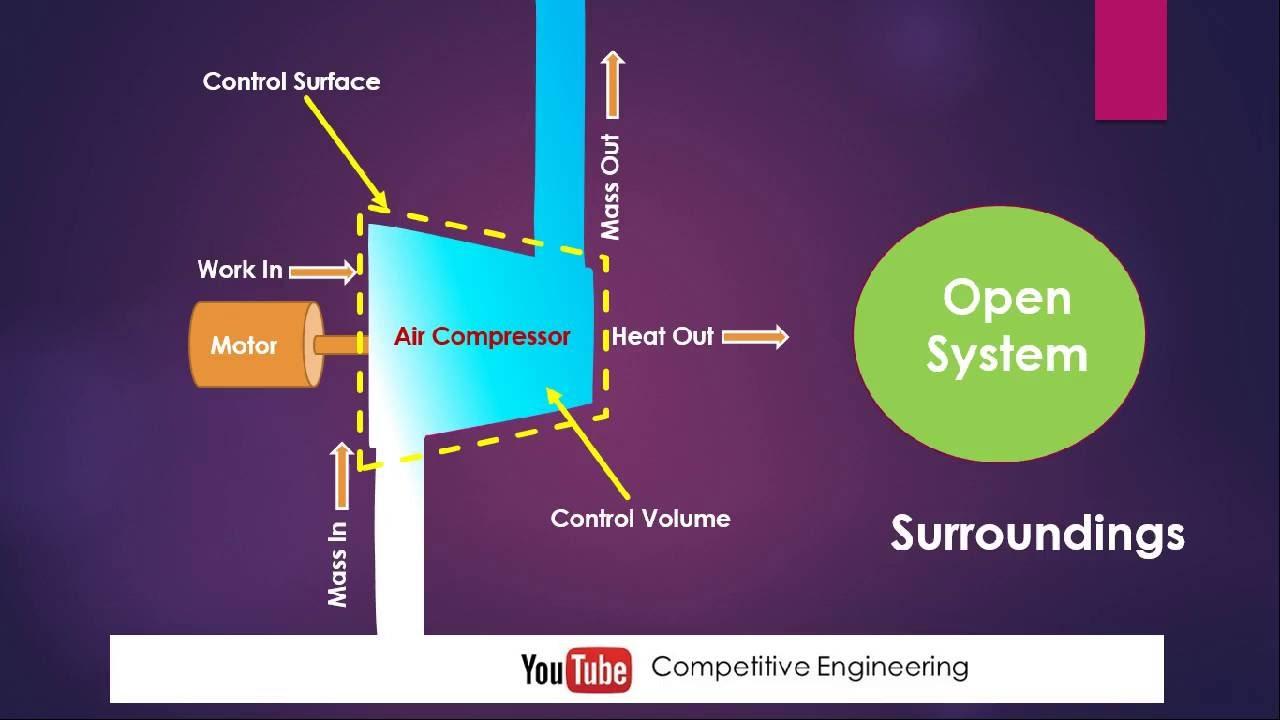 Control Volume Aerodynamic : Lec thermodynamics what is control volume and