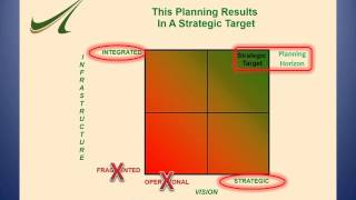 How to Write a Great Information Technology Strategic Plan | Leadership | Vision | Tactics