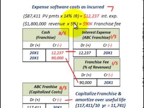 Intangible Assets Accounting Franchise Contract Capitalization