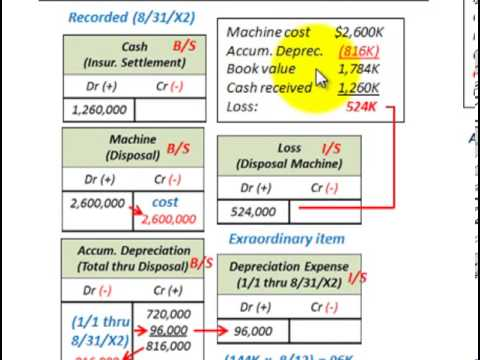 Property Plant And Equipment (Sale, Involuntary Conversion, Donation, Abandonment)
