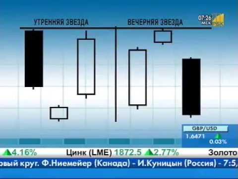 Технический анализ: утренняя и вечерняя звезда | Binarymag.ru