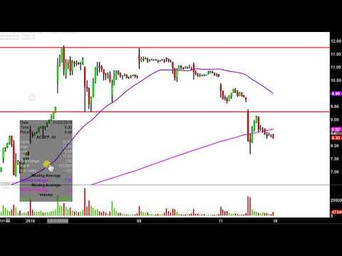 Aurora Cannabis Inc - ACBFF Stock Chart Technical Analysis for 01-12-18