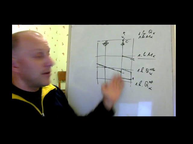 Загрузка линий влияния Qk и Mk, когда сила и момент в сечении. Строительная механика.