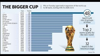 Three hosts, 48 teams: How the 2026 FIFA World Cup will work