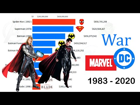 Marvel Vs. DC: Most Money Grossing Movies (1990 - 2020)