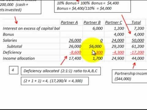Partnership Accounting For Loss Allocation (Distribution) Using Profit Loss Ratio