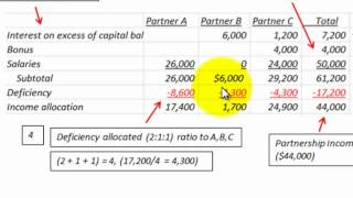 Partnership Accounting For Loss Allocation (Distribution) Using Profit Loss Ratio