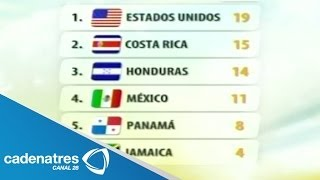 Posiciones del Hexagonal final CONCACAF 2013 rumbo a Brasil 2014