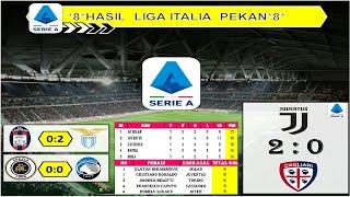 Hasil Liga Italia Tadi Malam Pekan 8 - Juventus Vs Cagliari Serie A 2020/21