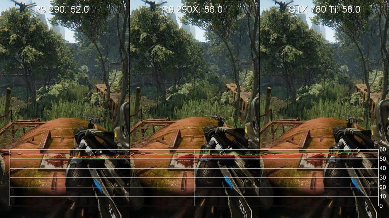 Crysis 3 1080p Very High: GTX 780 Ti vs  R9 290/R9 290X Frame-Rate Tests