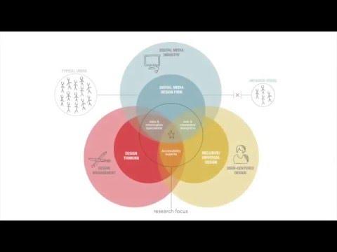 SCAD Design Management | Review