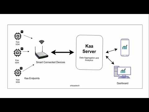 Kaa Open Source IoT Platform: Introduction and Installation guide