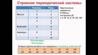 № 15. Неорганическая химия. Тема 3. Периодический закон. Часть 2. Строение таблицы