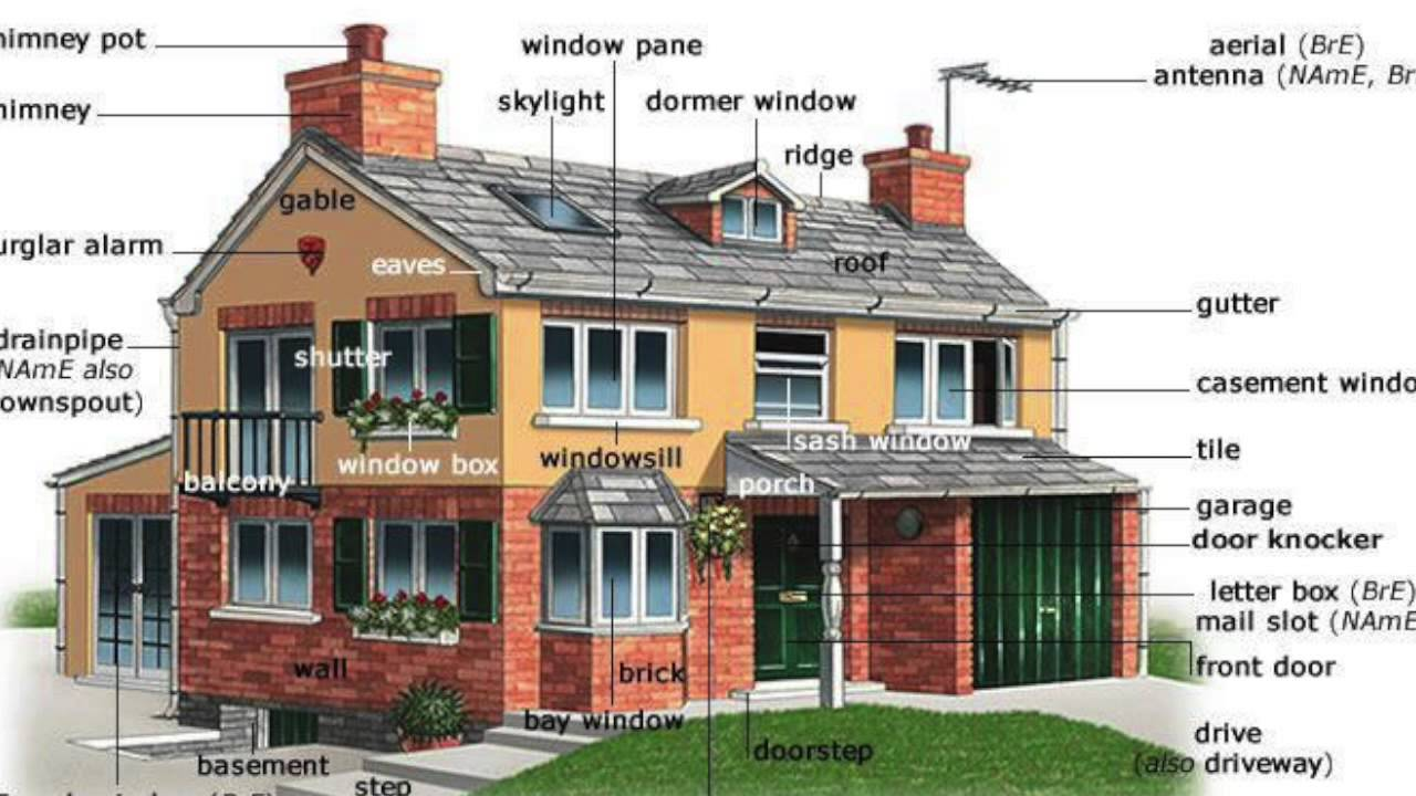 different types of houses essay Houses as a broad category encompasses a few bungalows and flats which serve an entirely different there are 7 types of property that exist in the uk.