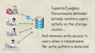 Superna Eyeglass® Ransomware Defender