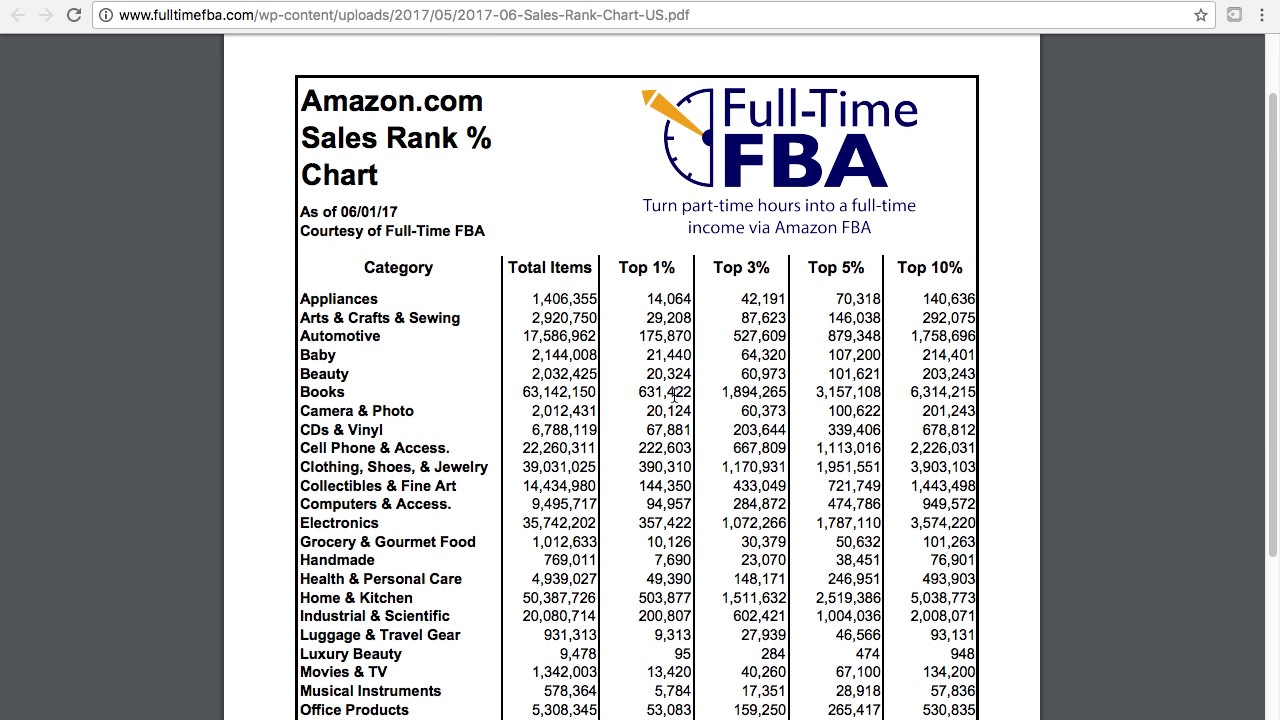 What is amazon sales rank explained how to understand also rh youtube