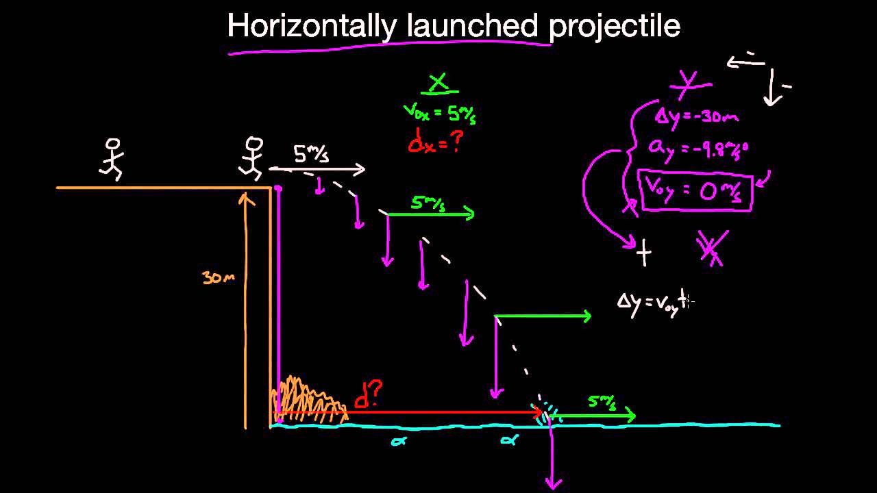 horizontal projectile motion lab report