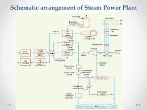 Schematic Arrangement Of Steam Power Station Bangla