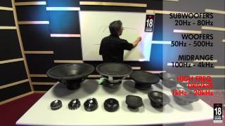 18Sound - Loudspeaker Lyceum - Chapter 2 - BandwidthTerminology