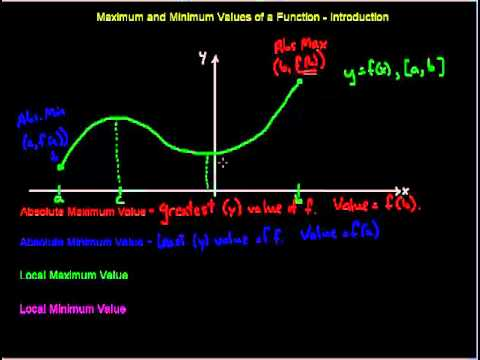 maximum and minimum values of a function intro youtube. Black Bedroom Furniture Sets. Home Design Ideas