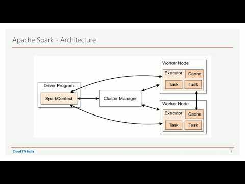 Apache Spark Architecture | Apache Spark for Beginners using Python |  Ecosystem Components