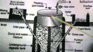 فكرة عمل الهاضم(الغاز الحيوى )