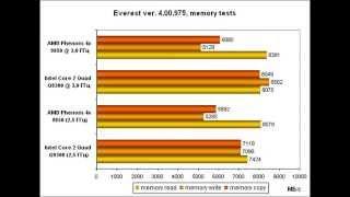 AMD Phenom X4 9850 Review Test