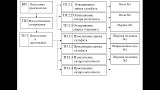 Технологическая схема - построение (читает доцент Шумейко Николай Владимирович)