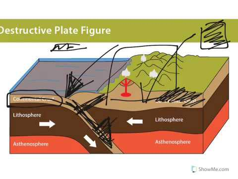 Destructive Plate Boundaries Youtube