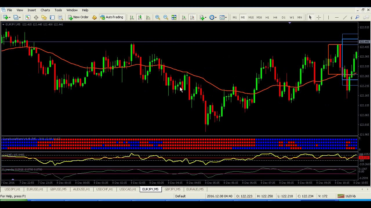 Pet-D Scalping System » Free Forex MT4 Indicators (mq4 & ex4) » Best Metatrader Indicators