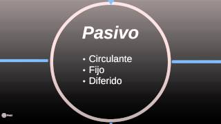 Clasificación del activo y del pasivo