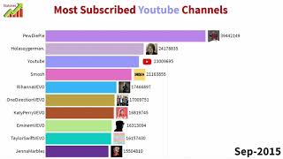 Top 10 Most Subscribed Youtube Channels (2012-2019)