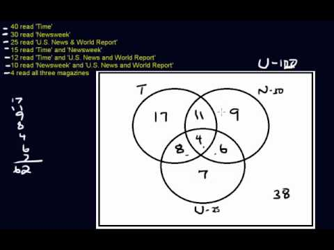 Venn Diagram - Three Circles