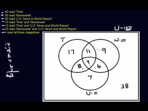 Venn Diagram  Three Circles  YouTube