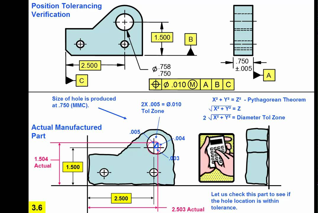 PowerPoint kit for presenting Geometric Tolerancing Fundamentals ...