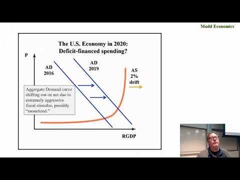 Econ 53 The Aggregate Supply / Aggregate Demand Model P2 Feb 6, 2020