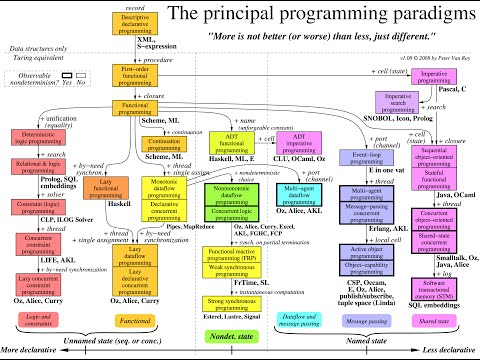 Programming Paradigms and Language Concepts