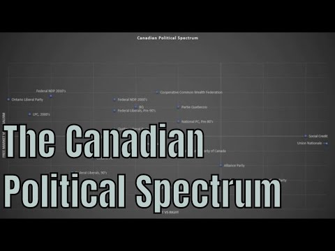 The Canadian Political Spectrum (Including Ontario, Quebec and the West)
