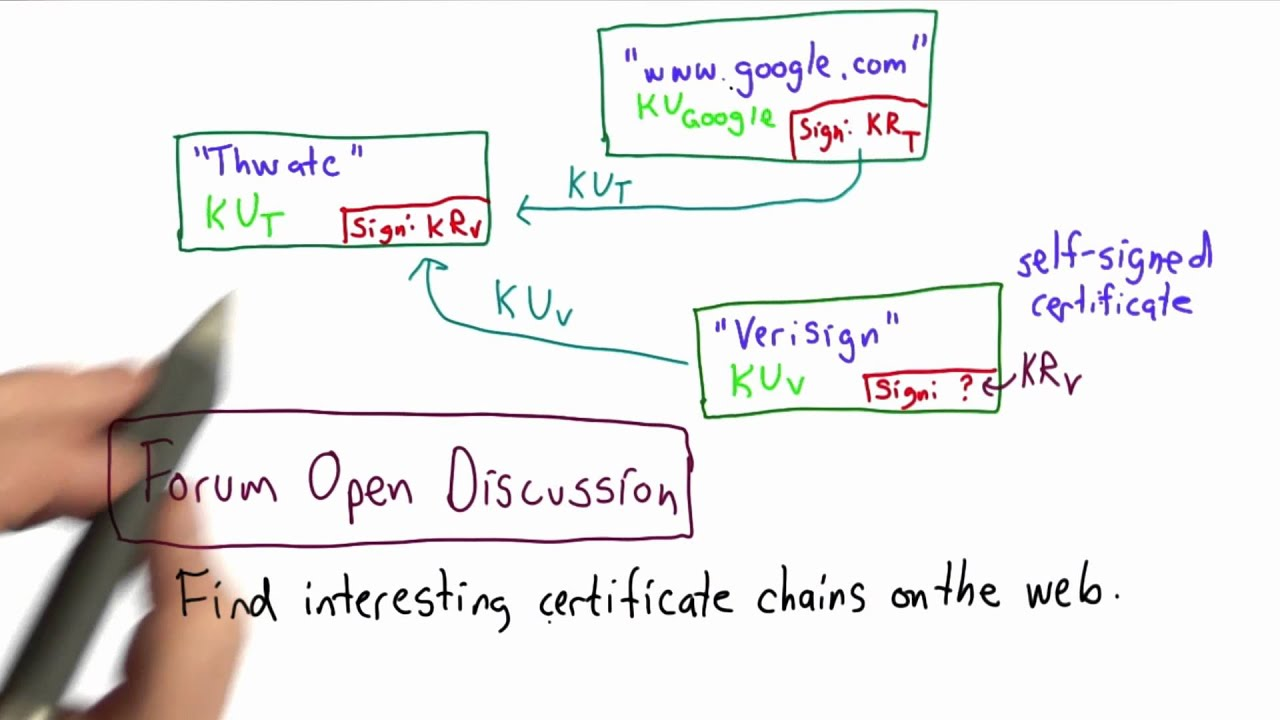 Interesting Certificate Chains Applied Cryptography Youtube