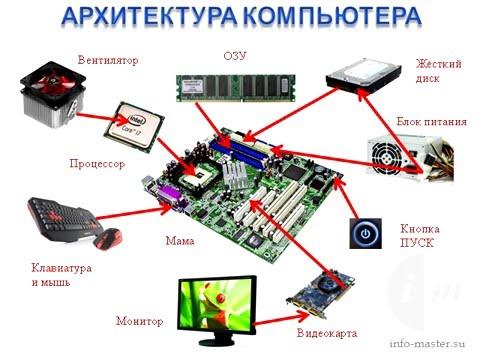 0009 Архитектура компьютера