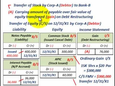 Troubled Debt Restructuring (Settlement Of Debt Thru Transfer Of Equity, Debtor & Creditor)