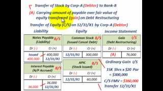 Troubled Debt Restructuring (Settlement Of Debt Thru Transfer Of Equity, Debtor & Creditor)