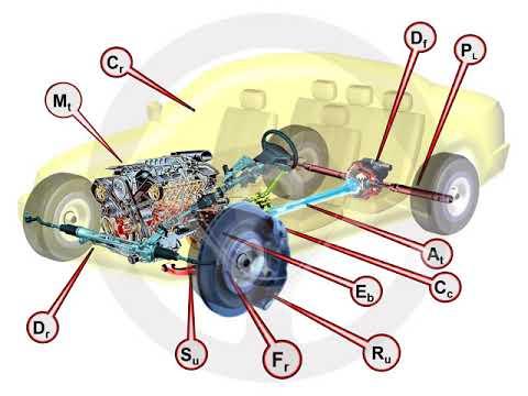 ASÍ FUNCIONA EL AUTOMÓVIL (I) - 1.1 Elementos del automóvil (2/4)