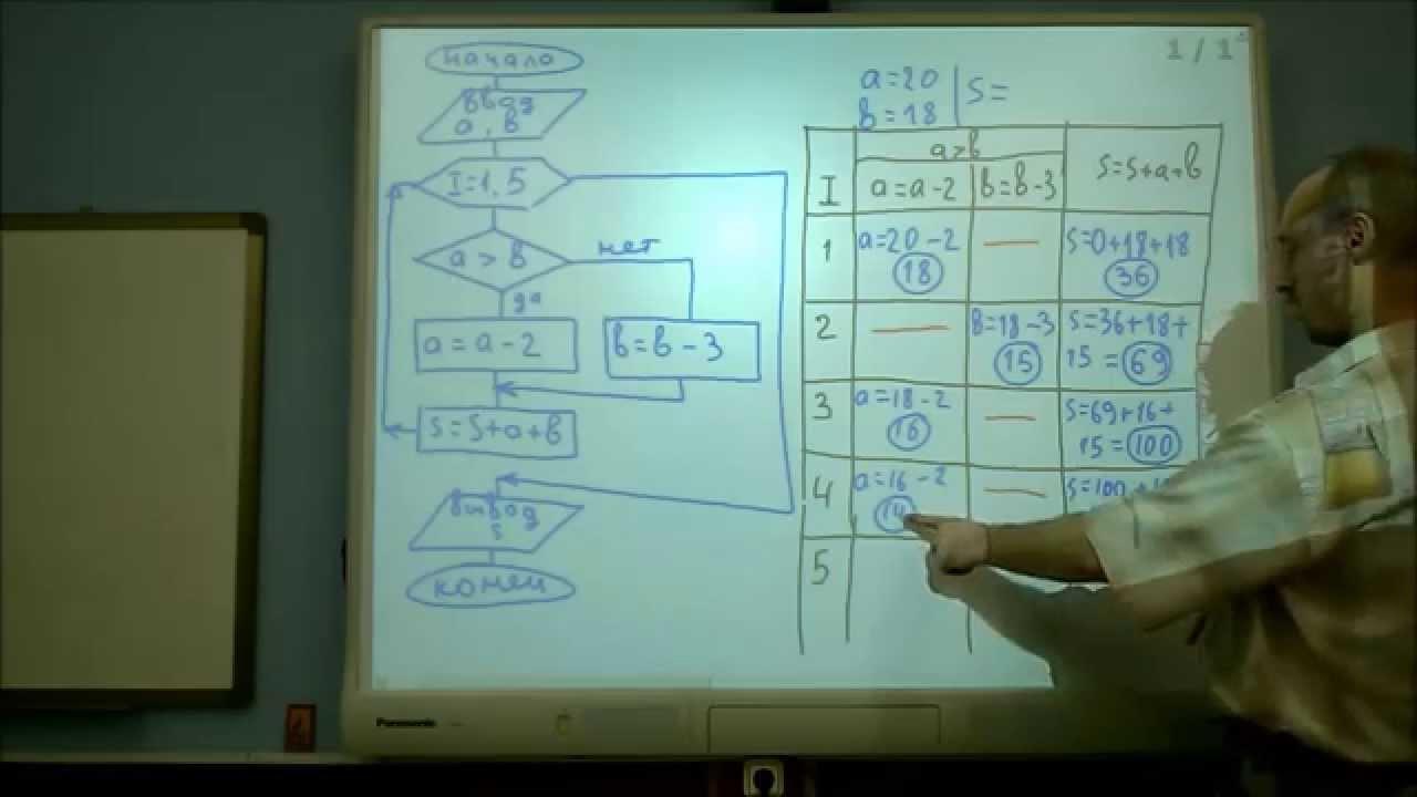 блок-схема вывода алгоритм