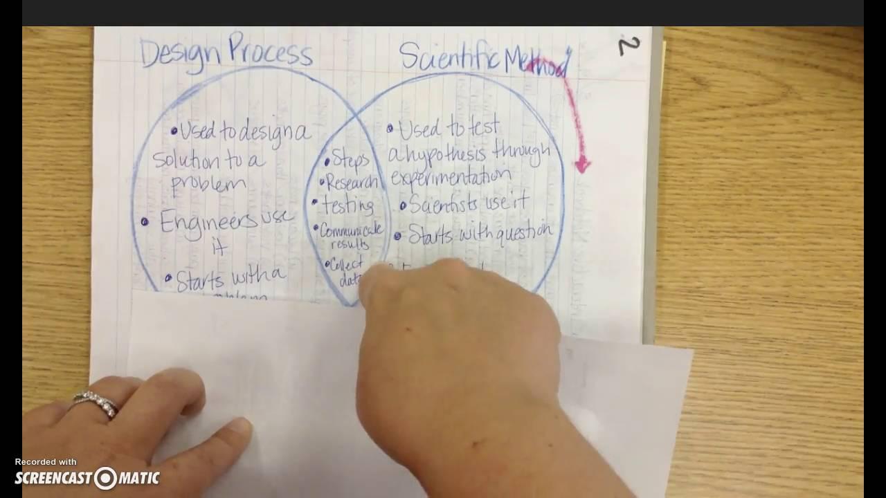 Design Process Vs Scientific Method Youtube