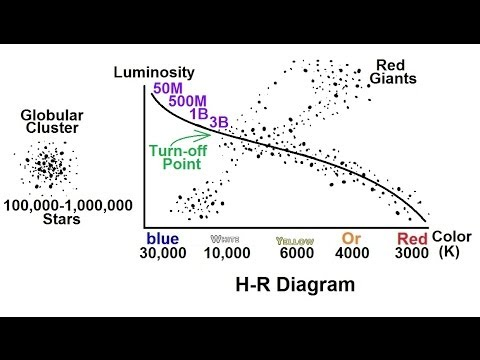 Astronomy Life Cycle Of A Low Mass Star 2 Of 17 The R H Diagram