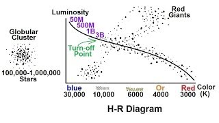 Astronomy: Life Cycle of a Low Mass Star (2 of 17) The R-H Diagram & Globular Clusters